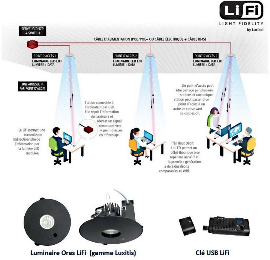 techopital communication sans fil le lifi s industrialise quel int r t pour l h pital. Black Bedroom Furniture Sets. Home Design Ideas