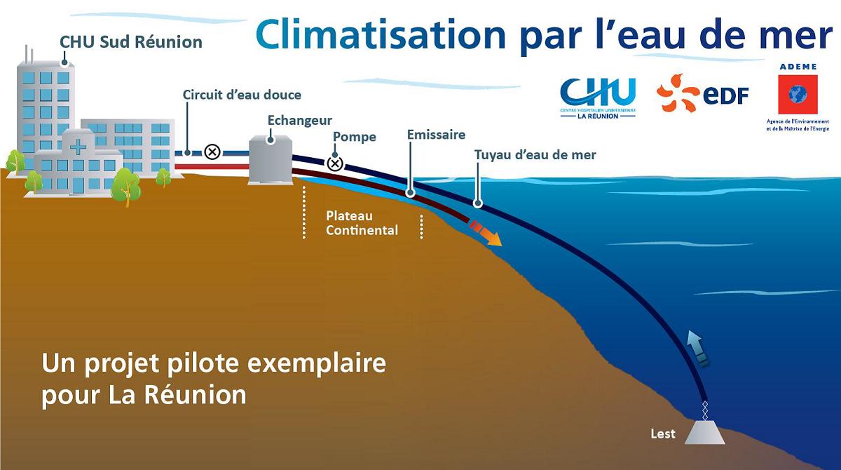 Crédit : CHU de la Réunion